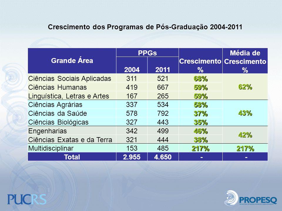 Crescimento dos Programas de Pós-Graduação 2004-2011