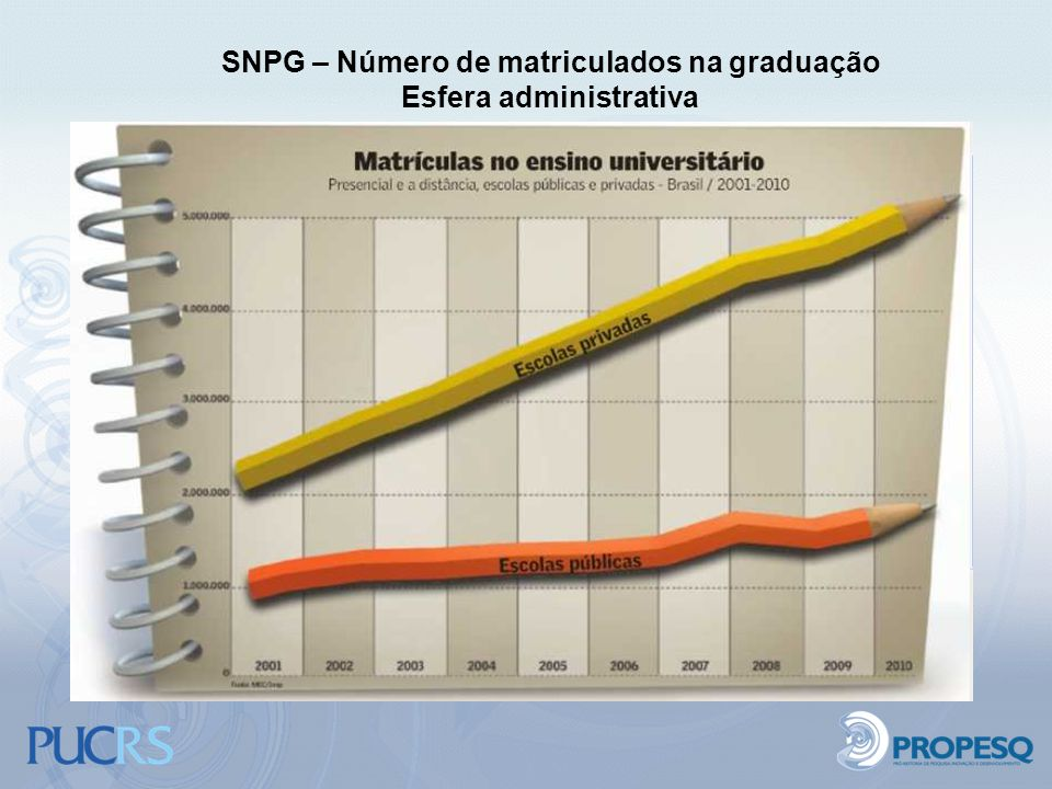 SNPG – Número de matriculados na graduação Esfera administrativa