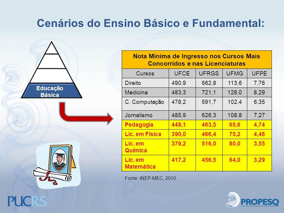Cenários do Ensino Básico e Fundamental: