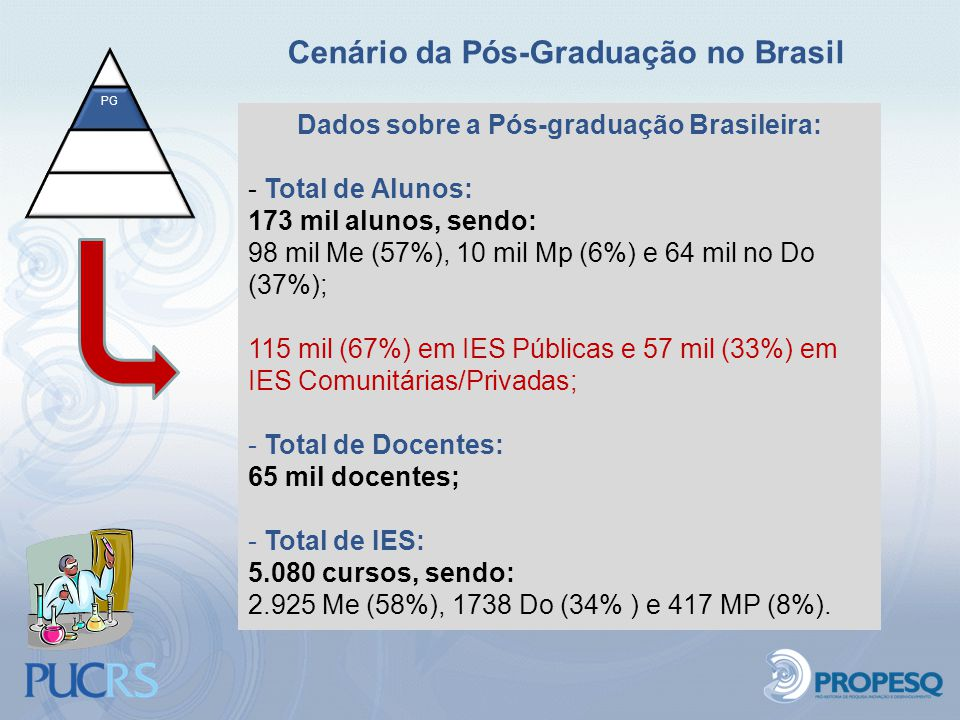 Cenário da Pós-Graduação no Brasil