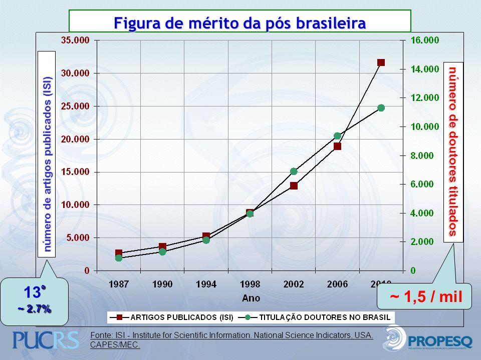 Figura de mérito da pós brasileira