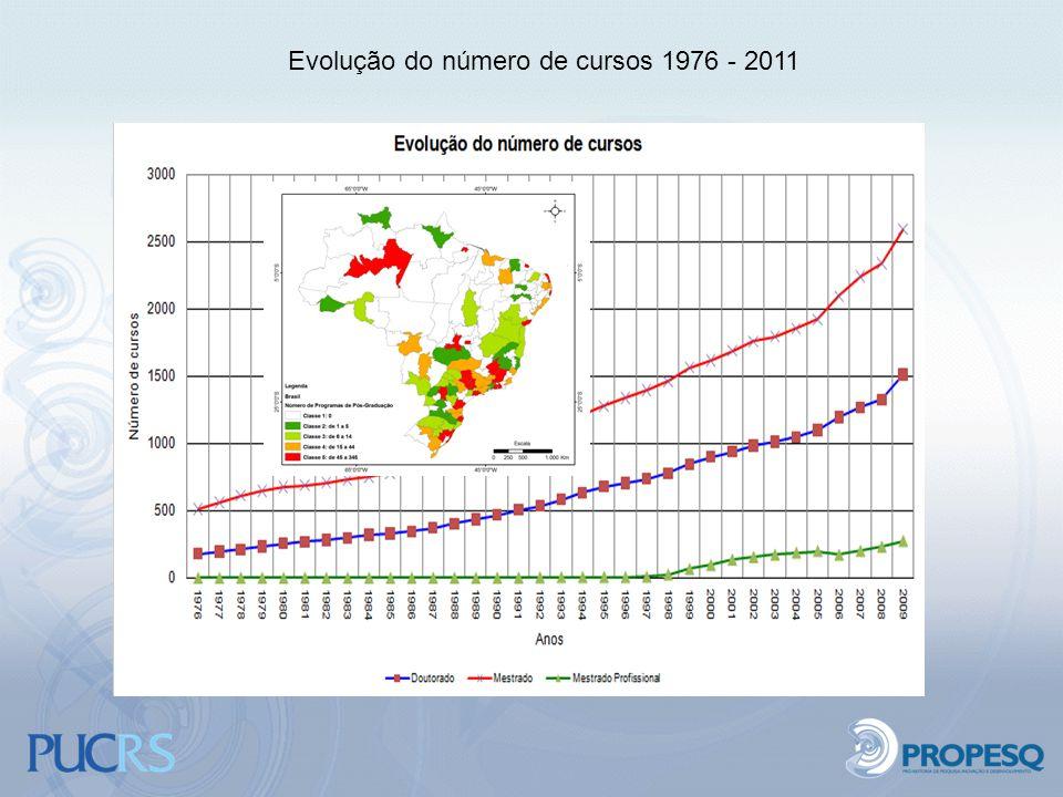 Evolução do número de cursos 1976 - 2011