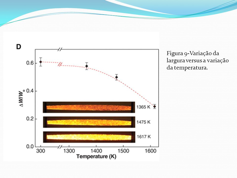 Figura 9-Variação da largura versus a variação da temperatura.