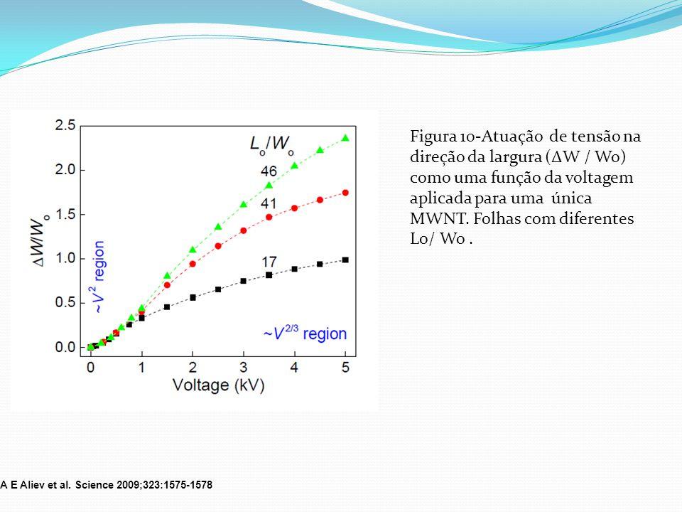 Figura 10-Atuação de tensão na direção da largura (ΔW / Wo) como uma função da voltagem aplicada para uma única MWNT. Folhas com diferentes Lo/ Wo .