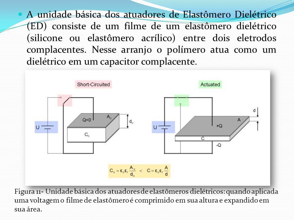 A unidade básica dos atuadores de Elastômero Dielétrico (ED) consiste de um filme de um elastômero dielétrico (silicone ou elastômero acrílico) entre dois eletrodos complacentes. Nesse arranjo o polímero atua como um dielétrico em um capacitor complacente.