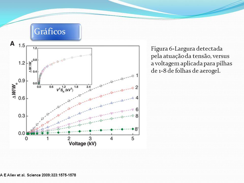 Gráficos Figura 6-Largura detectada pela atuação da tensão, versus a voltagem aplicada para pilhas de 1-8 de folhas de aerogel.