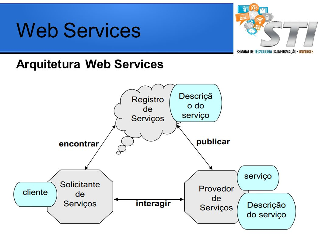 Web Services Arquitetura Web Services