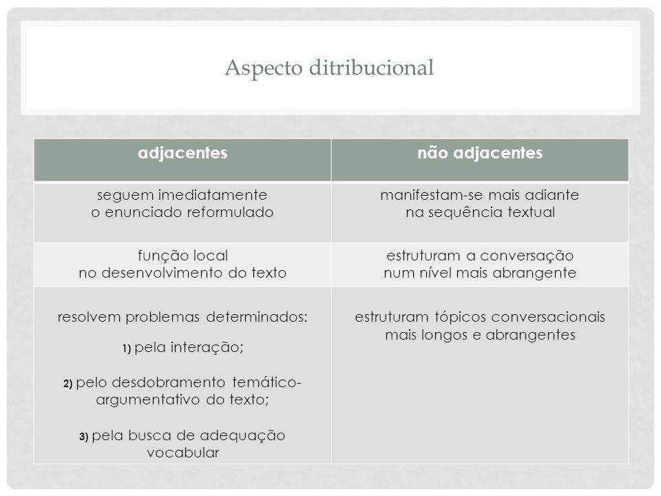 Aspecto ditribucional