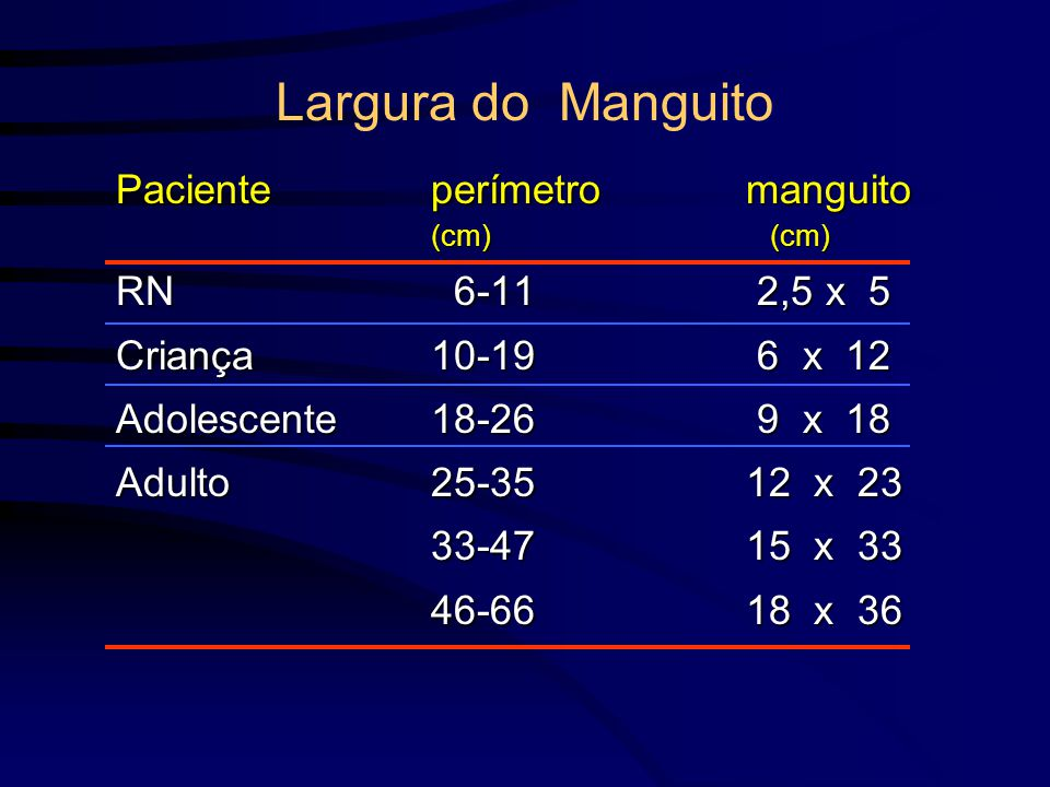 Largura do Manguito Paciente perímetro manguito (cm) (cm)