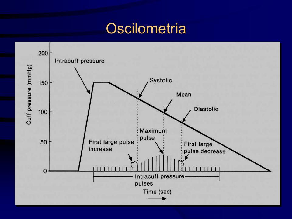 Oscilometria