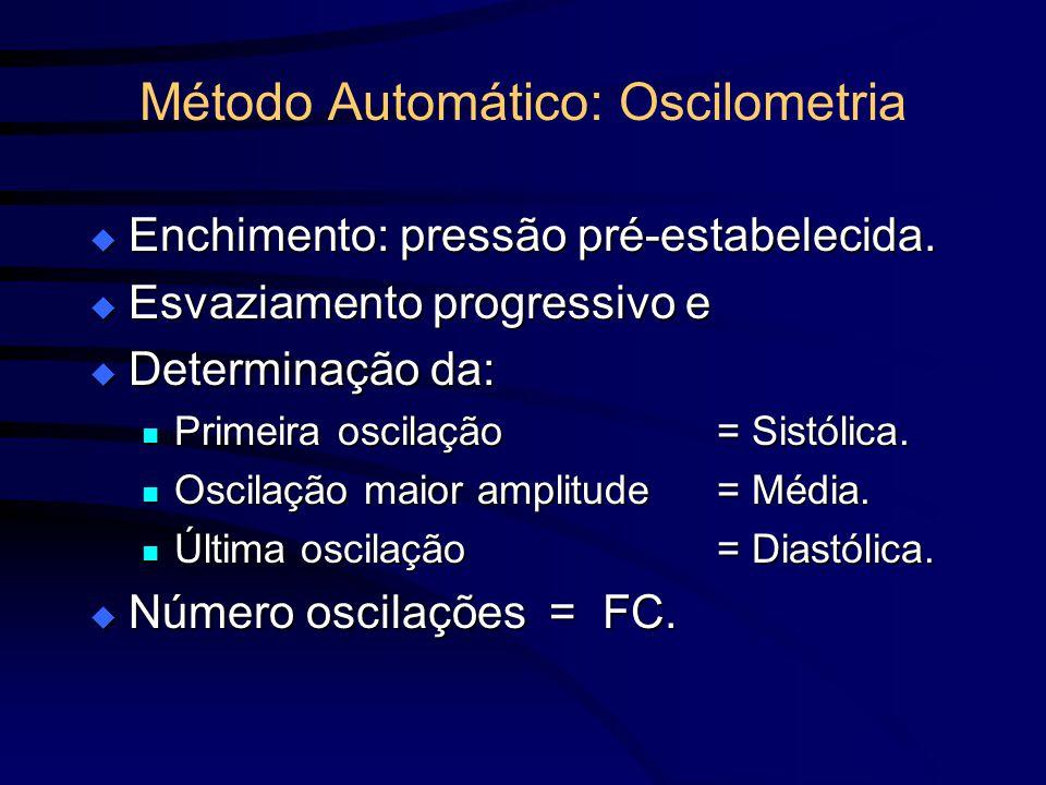 Método Automático: Oscilometria