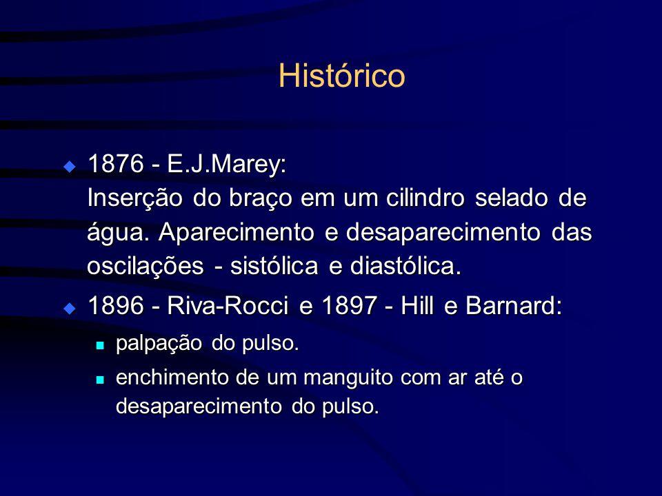 Histórico 1876 - E.J.Marey: Inserção do braço em um cilindro selado de água. Aparecimento e desaparecimento das oscilações - sistólica e diastólica.