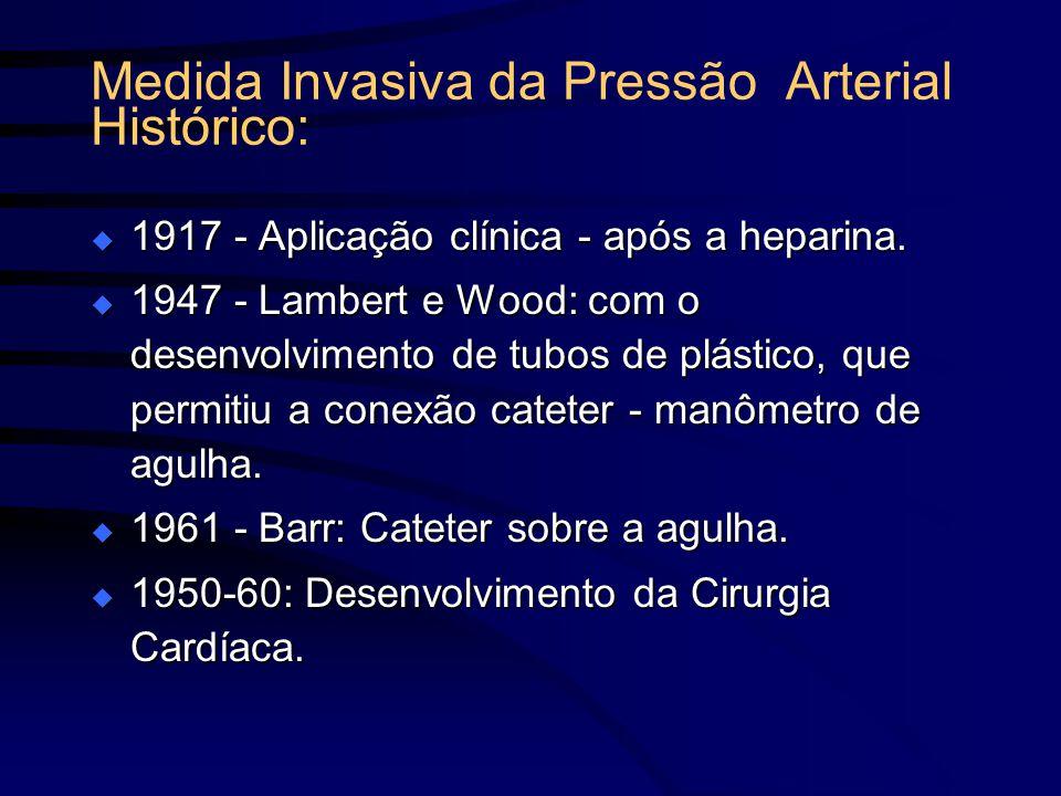 Medida Invasiva da Pressão Arterial Histórico:
