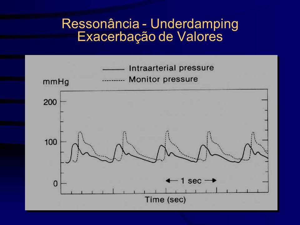 Ressonância - Underdamping Exacerbação de Valores