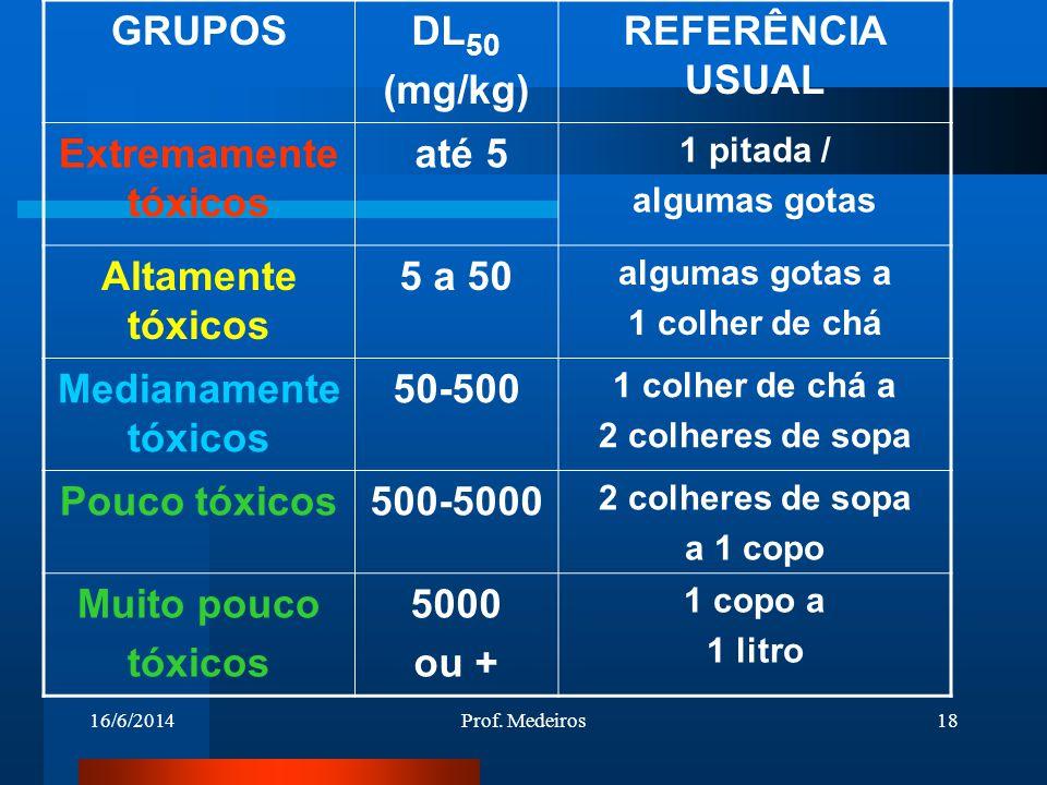 GRUPOS DL50 (mg/kg) REFERÊNCIA USUAL Extremamente tóxicos até 5