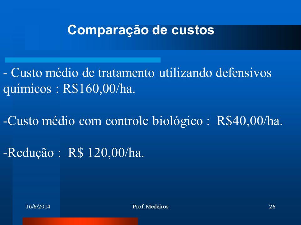 Custo médio com controle biológico : R$40,00/ha.