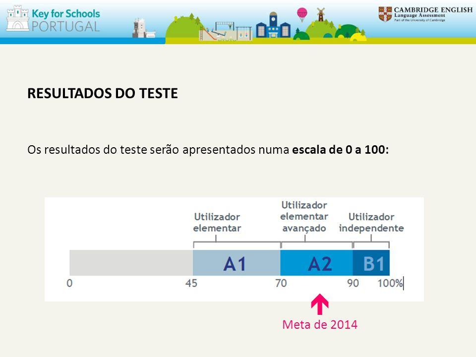 RESULTADOS DO TESTE Os resultados do teste serão apresentados numa escala de 0 a 100:  Meta de 2014.