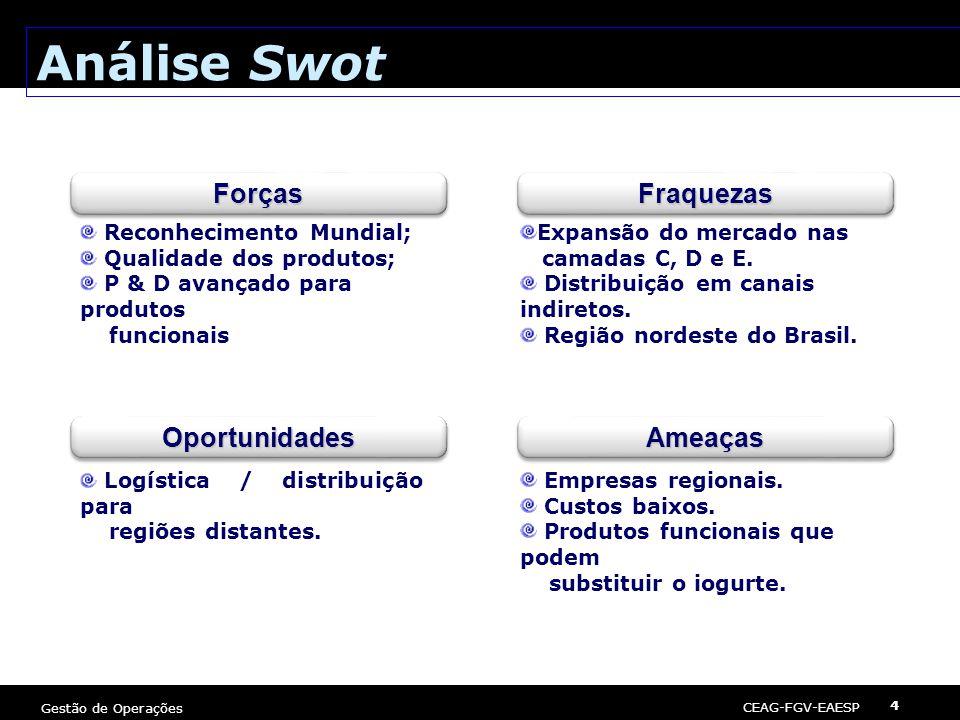 Análise Swot Forças Fraquezas Oportunidades Ameaças