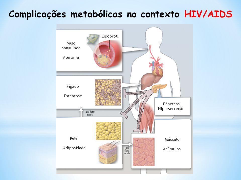 Complicações metabólicas no contexto HIV/AIDS