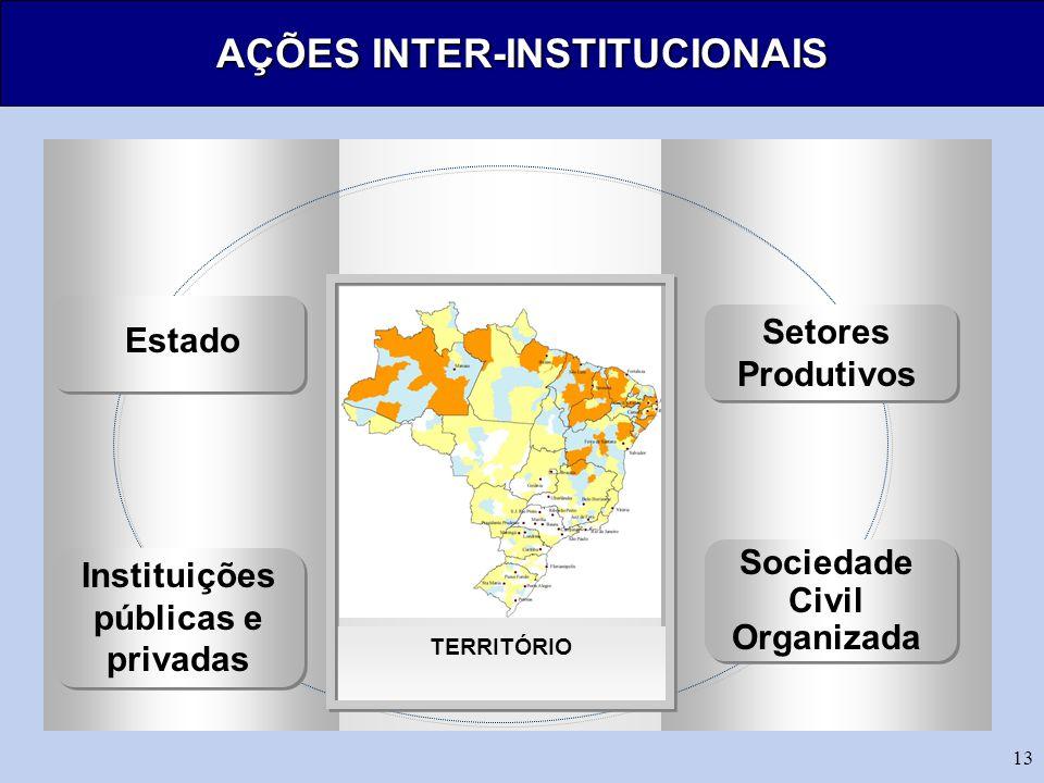AÇÕES INTER-INSTITUCIONAIS