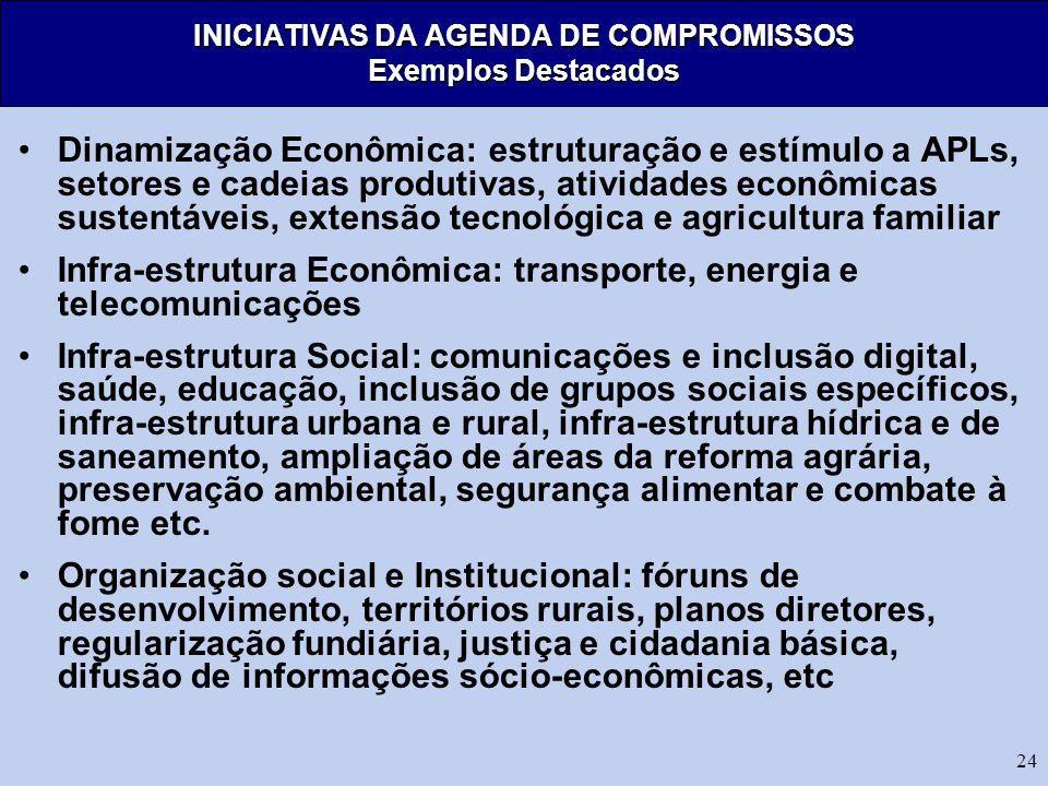 INICIATIVAS DA AGENDA DE COMPROMISSOS Exemplos Destacados