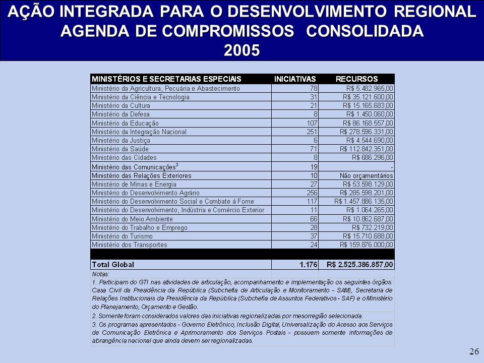 AÇÃO INTEGRADA PARA O DESENVOLVIMENTO REGIONAL AGENDA DE COMPROMISSOS CONSOLIDADA 2005