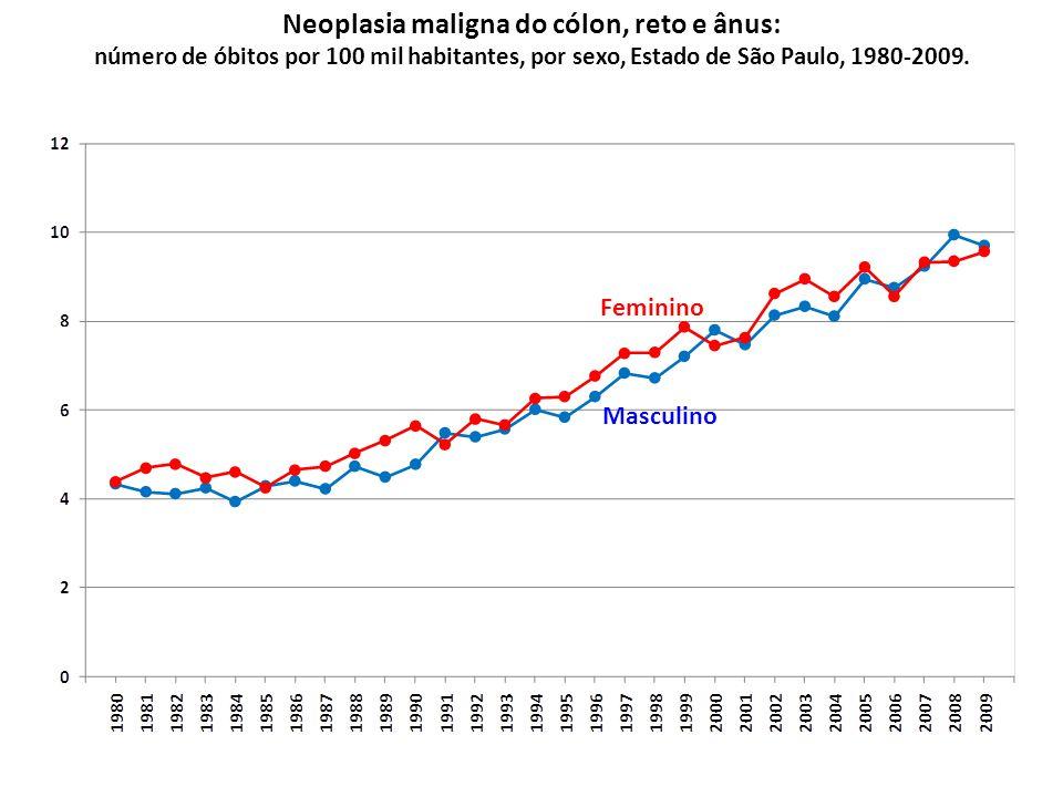 Neoplasia maligna do cólon, reto e ânus: