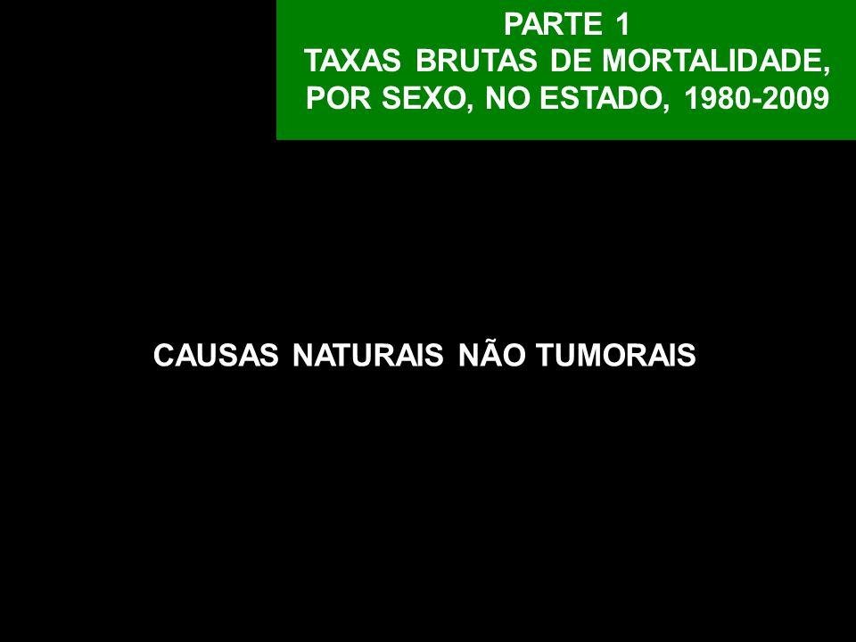 TAXAS BRUTAS DE MORTALIDADE, POR SEXO, NO ESTADO, 1980-2009