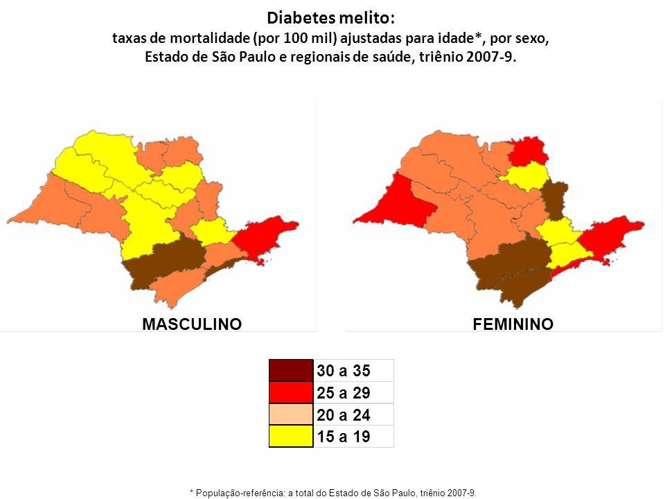 Diabetes melito: MASCULINO FEMININO