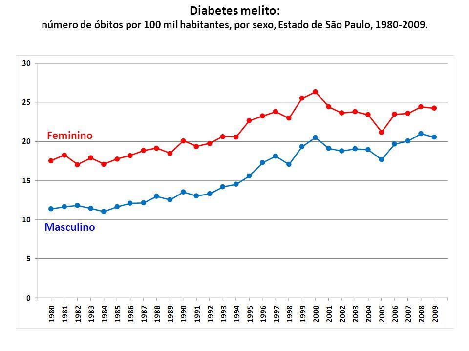 Diabetes melito: Feminino Masculino