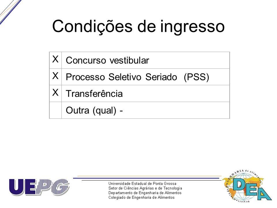 Condições de ingresso X Concurso vestibular