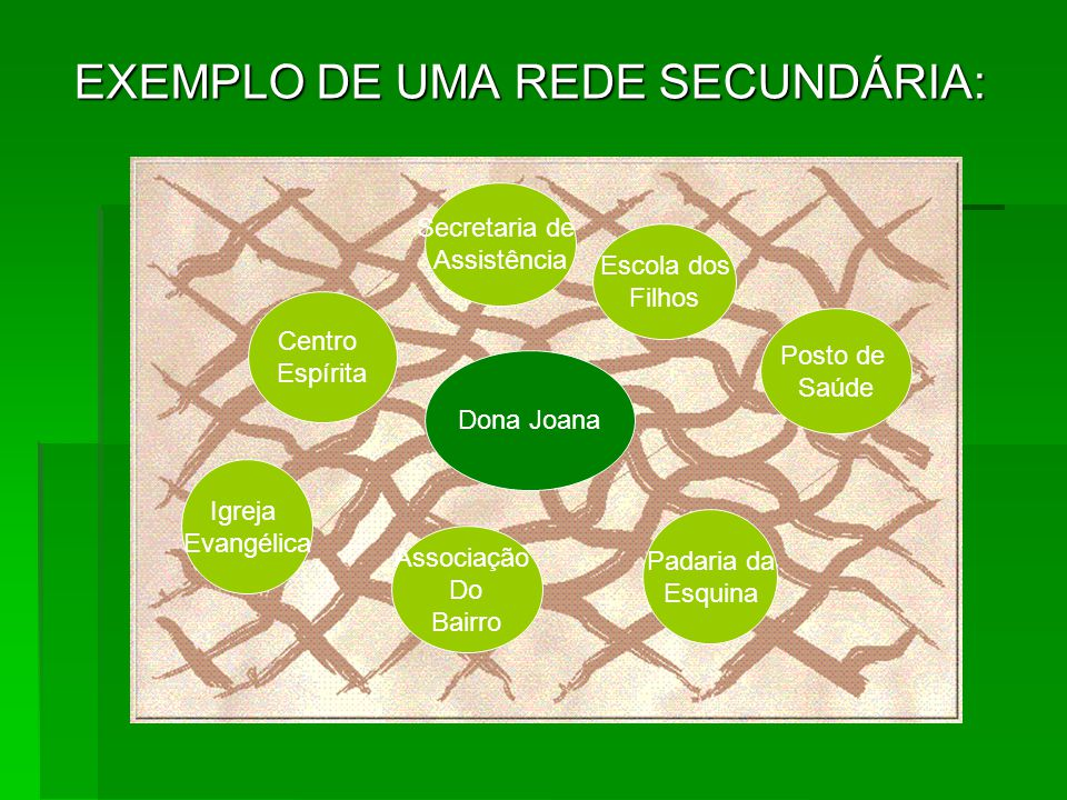 EXEMPLO DE UMA REDE SECUNDÁRIA: