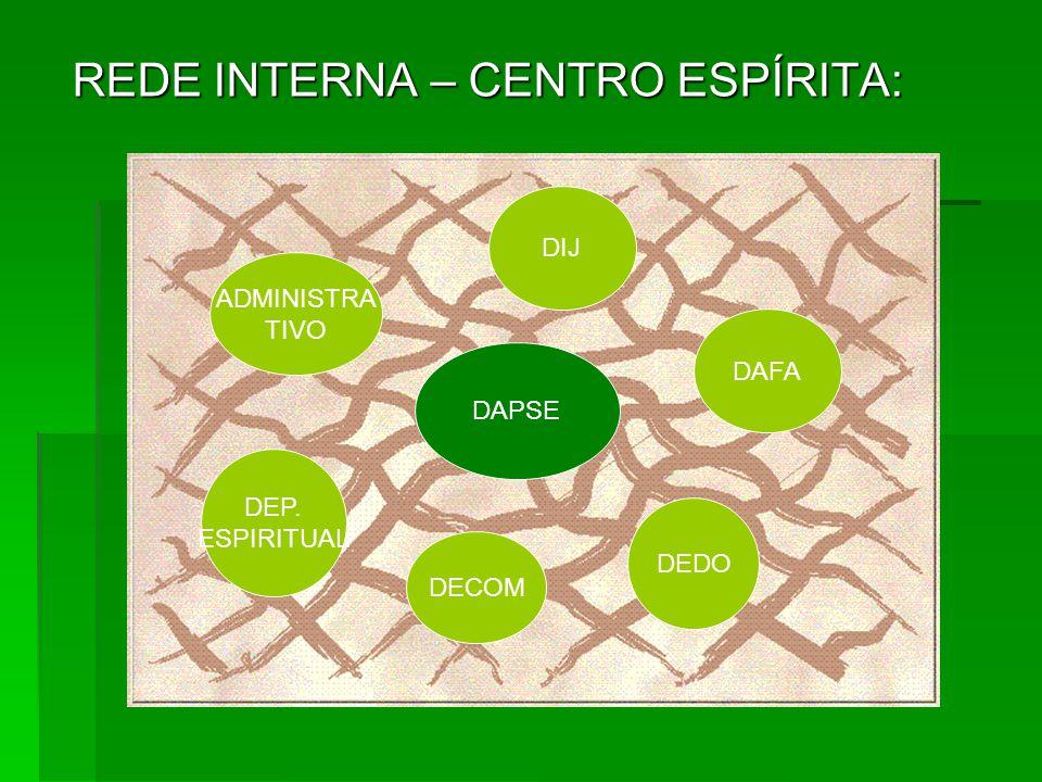 REDE INTERNA – CENTRO ESPÍRITA: