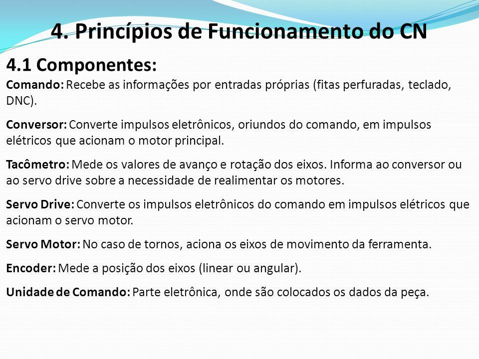 4. Princípios de Funcionamento do CN