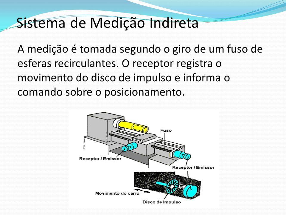 Sistema de Medição Indireta