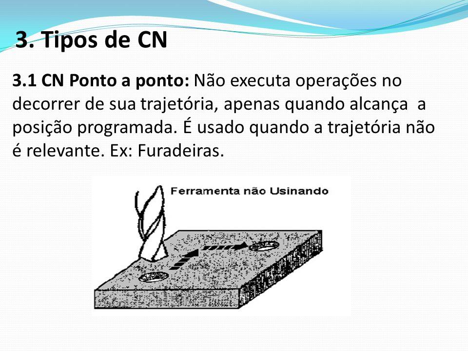 3. Tipos de CN