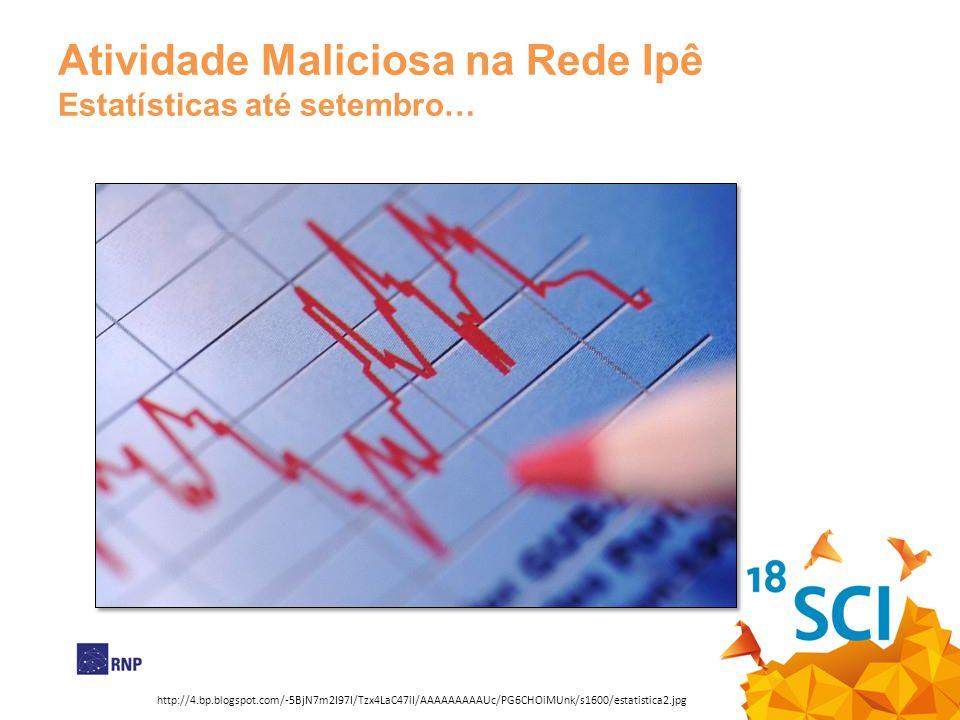 Atividade Maliciosa na Rede Ipê Estatísticas até setembro…