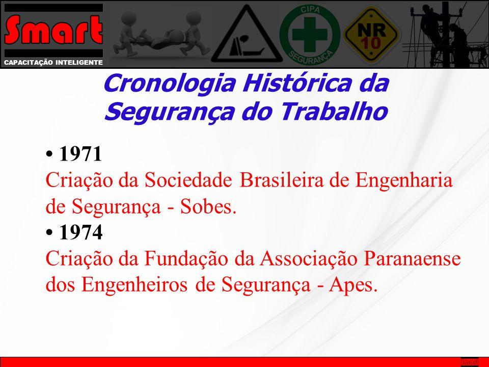 • 1971 Criação da Sociedade Brasileira de Engenharia de Segurança - Sobes.