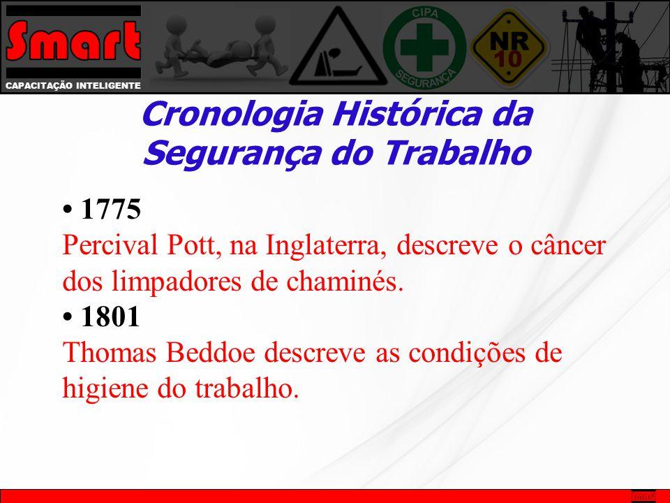 • 1775 Percival Pott, na Inglaterra, descreve o câncer dos limpadores de chaminés.