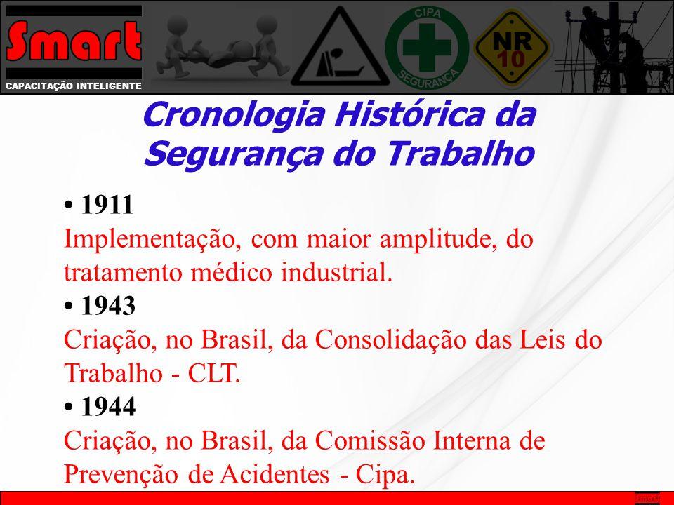 • 1911 Implementação, com maior amplitude, do tratamento médico industrial.