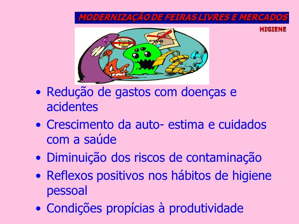 Redução de gastos com doenças e acidentes