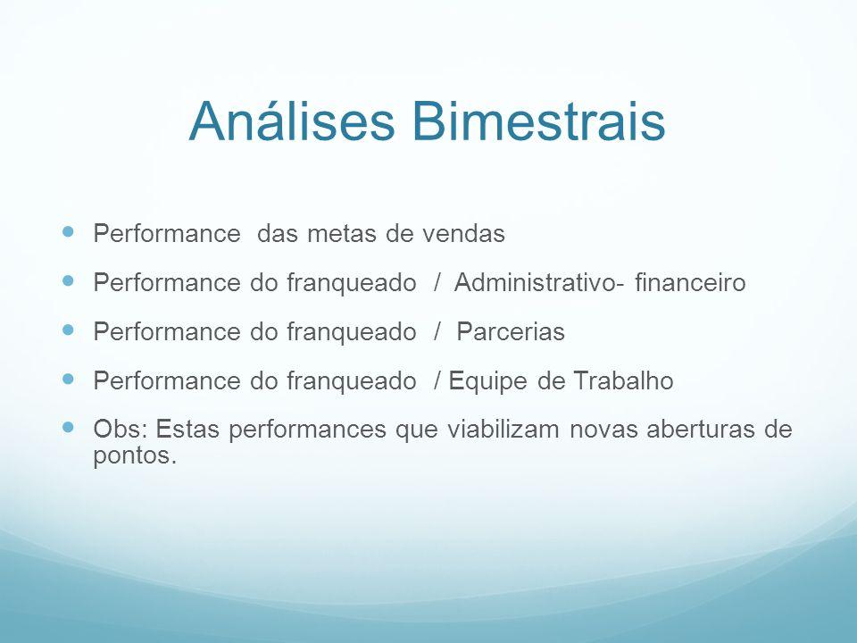 Análises Bimestrais Performance das metas de vendas