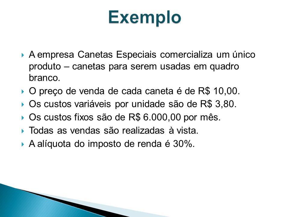 Exemplo A empresa Canetas Especiais comercializa um único produto – canetas para serem usadas em quadro branco.