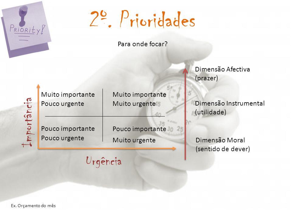 2º. Prioridades Importância Urgência Para onde focar