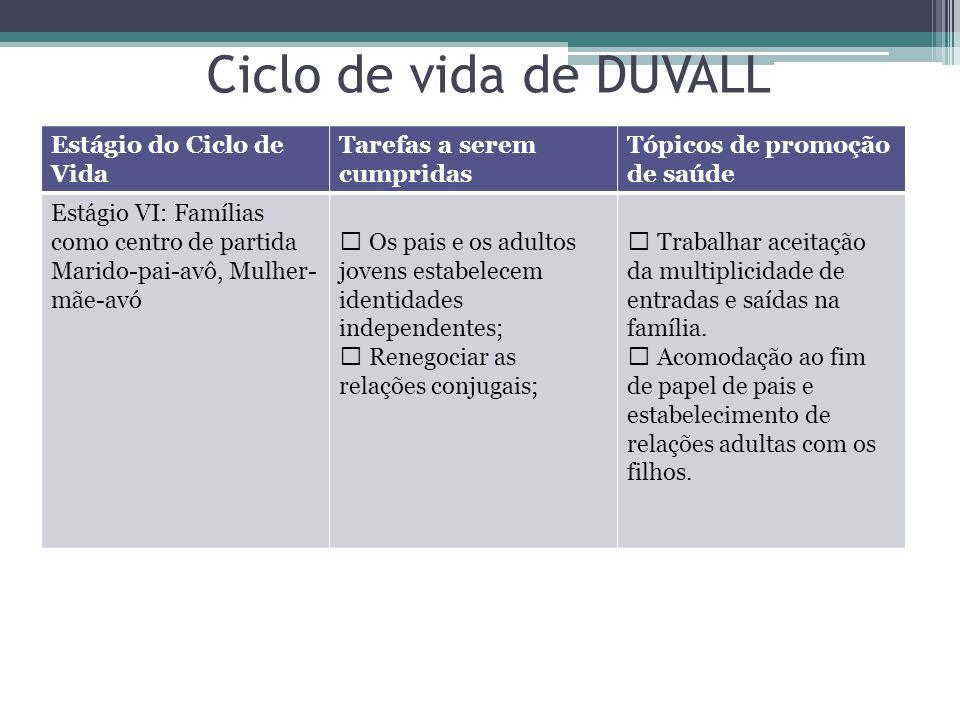 Ciclo de vida de DUVALL Estágio do Ciclo de Vida