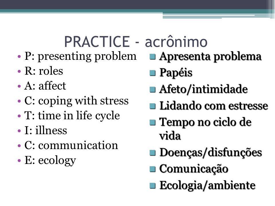 PRACTICE - acrônimo P: presenting problem R: roles A: affect