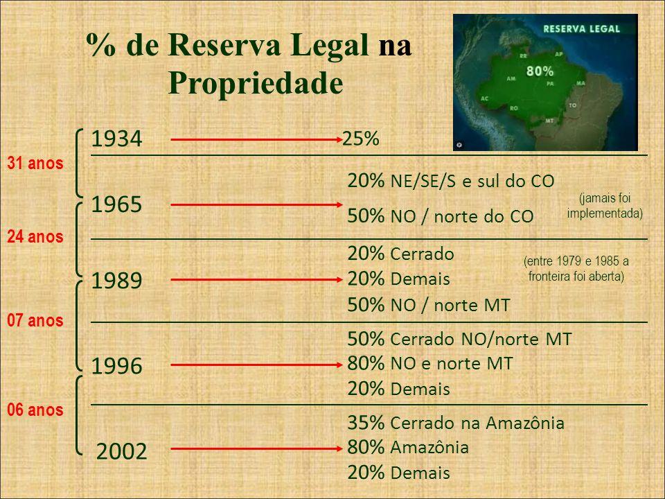 % de Reserva Legal na Propriedade