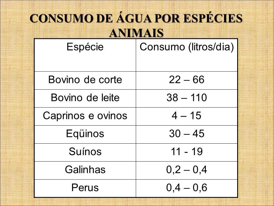 CONSUMO DE ÁGUA POR ESPÉCIES ANIMAIS