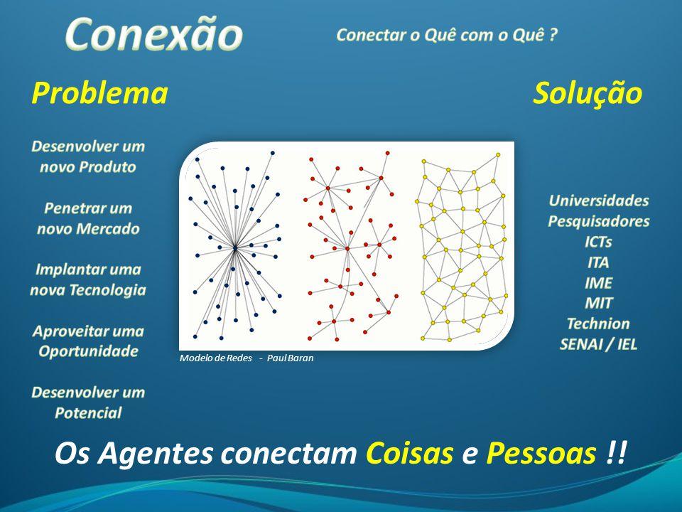 Conexão Problema Solução Os Agentes conectam Coisas e Pessoas !!
