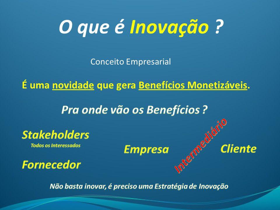 O que é Inovação Pra onde vão os Benefícios Intermediário